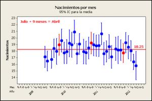 Nacimientos y efecto sanfermines