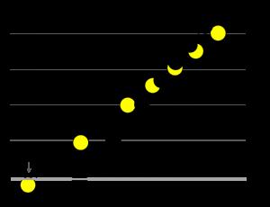 Eclipse desde Navarra