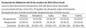 Detalles de la ocultacion de Aldebarán por la Luna el 29 de octubre de 2015