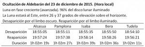 Detalles de la ocultacion de Aldebarán por la Luna el 23 de diciembre de 2015