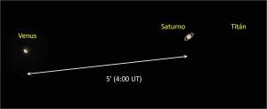 Con unos prismáticos o un peueño telescopio resolveremos Venus, Saturno y sus anillos así como Titán, su luna más brillante. (Pero seguramente con un tamaño mucho menor que en de este gráfico)