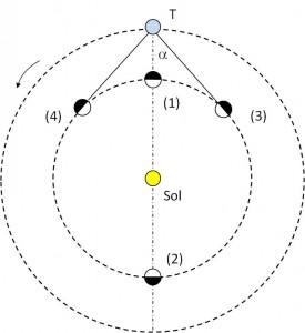 Posiciones relevantes de un planeta interior visto desde la Tierra (T): (1) Conjunción Inferior, (2) Conjunción Superior, (3) Máxima Elongación Este, (4) Máxima Elongación Oeste. Vista desde el polo norte celeste.