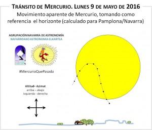 Movimiento aparente de Mercurio tomando como referencia el horizonte (Para Navarra)