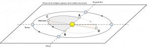 """Debido a la inclinación de la órbita de Mercurio el alineamiento """"perfecto"""" del Sol, Mercurio y la Tierra solamente es posible cuando Mercurio se encuentra en el nodo ascendente (A) o en el nodo descendente (B)"""